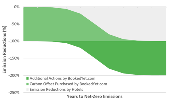 carbon offsets hotel booking